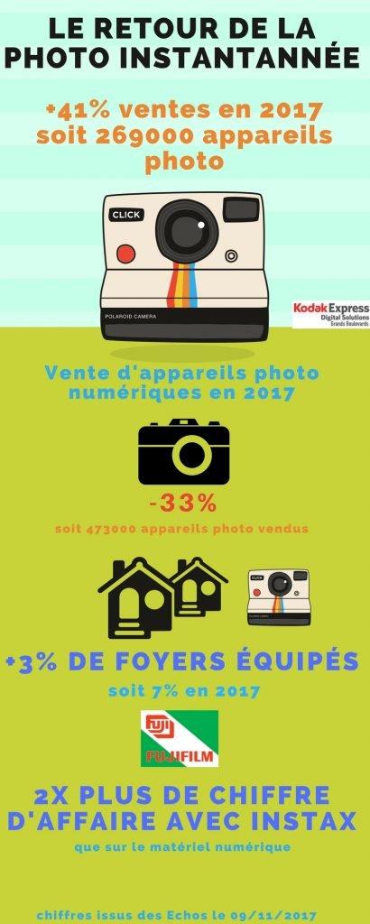 Infographie sur les ventes de la photo instantanée